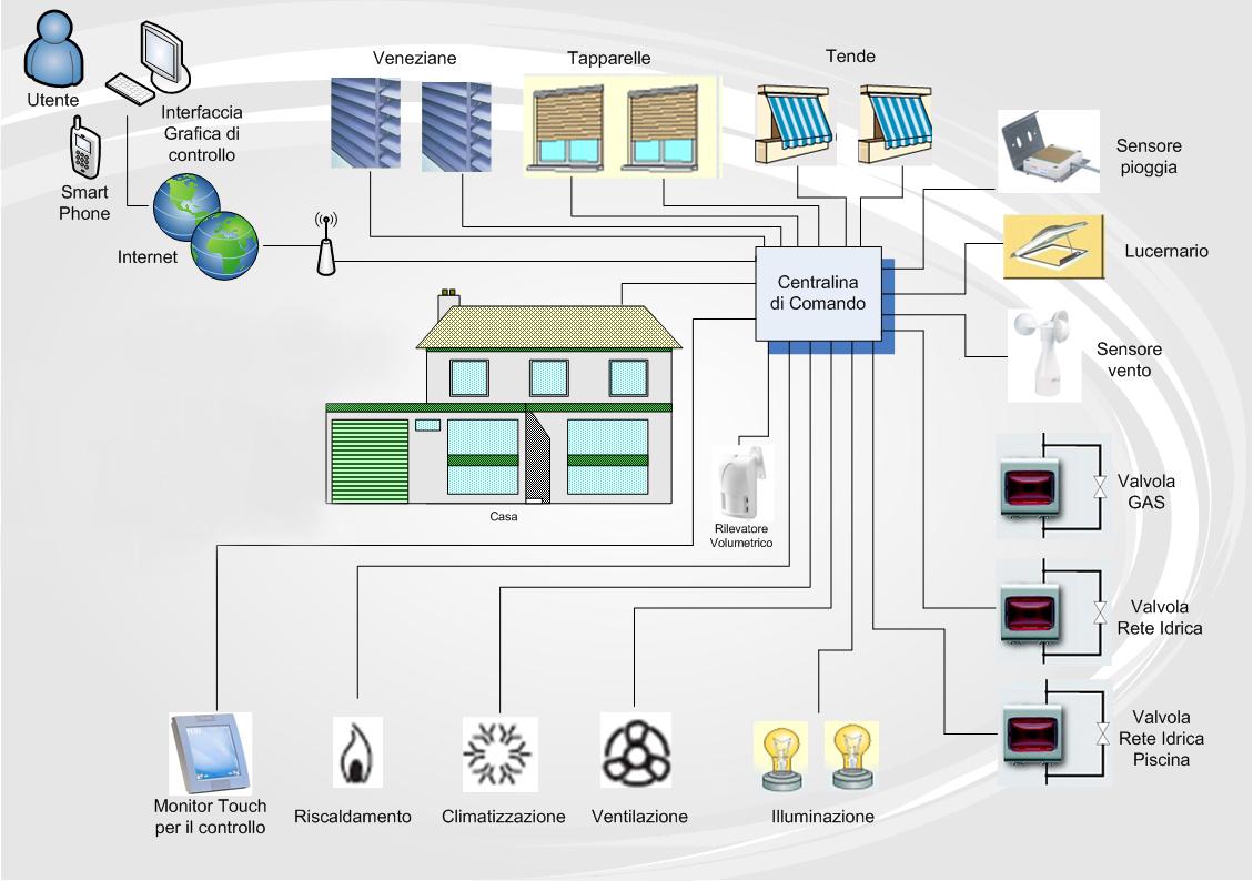 Tecnologie d 39 efficienza - Trasformare una casa in domotica ...